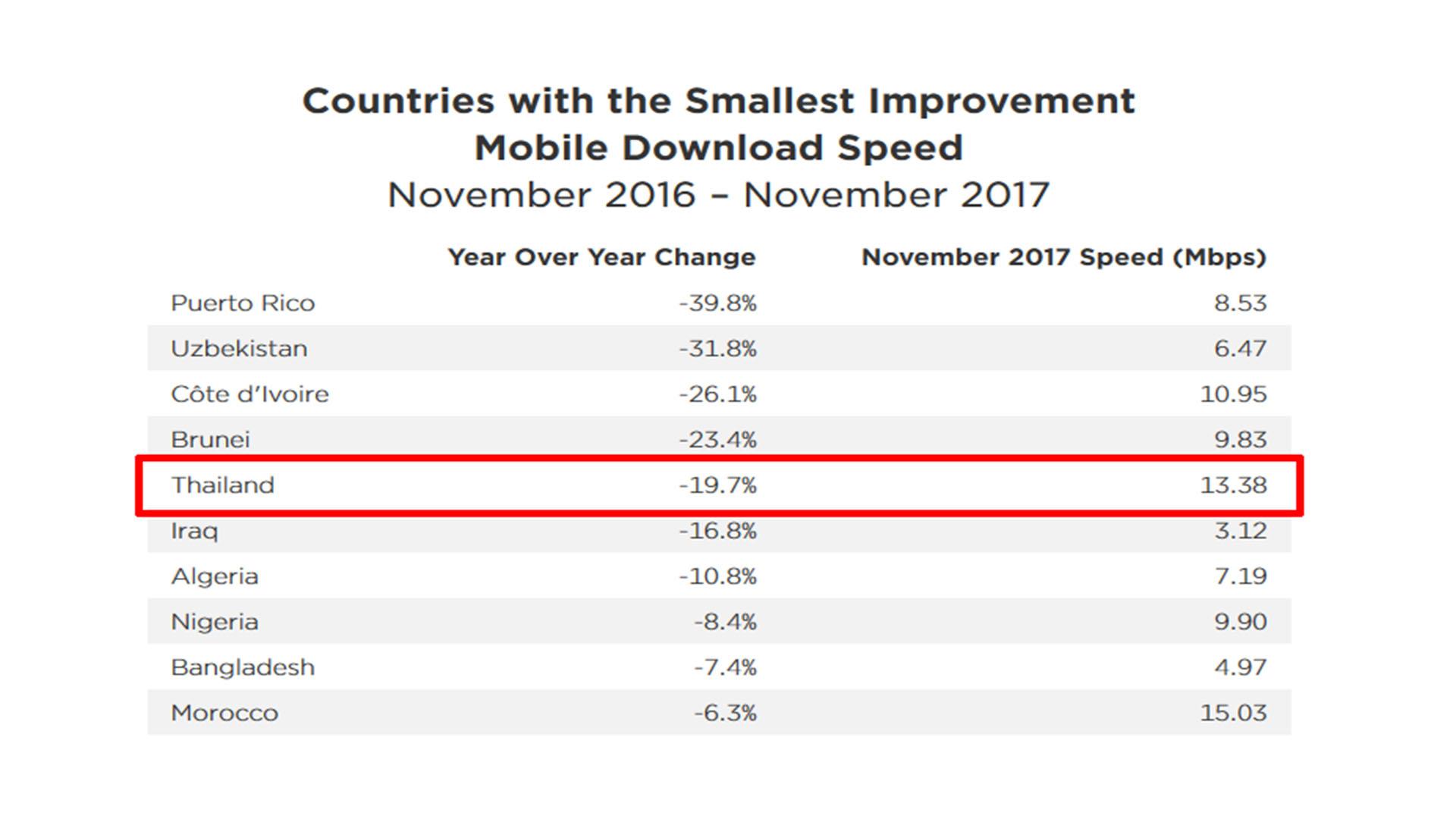 Speedtest.net รายงานความเร็วเน็ตไทยปี 2017 ช้าลงกว่าเดิม